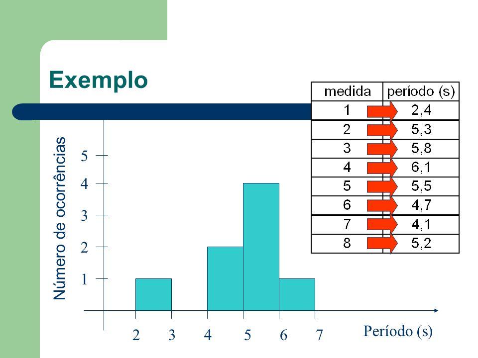 Exemplo [2,3[  1 [3,4[  [4,5[  2 [5,6[  4 [6,7[  1 5 4